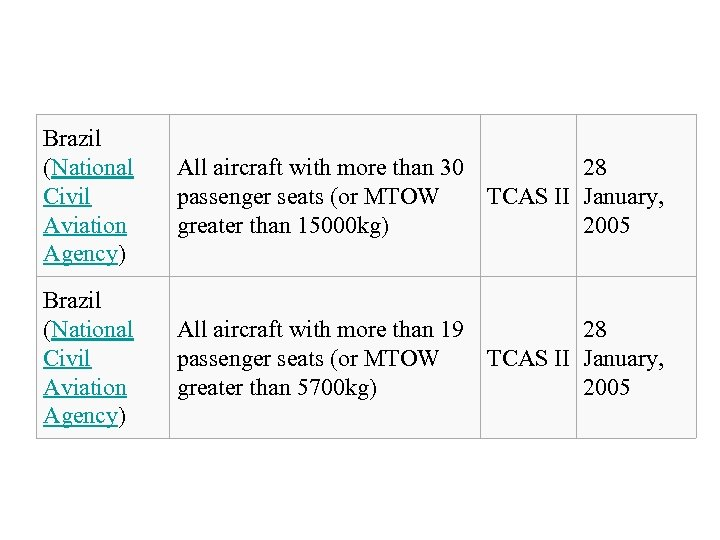 Brazil (National Civil Aviation Agency) All aircraft with more than 30 28 passenger seats