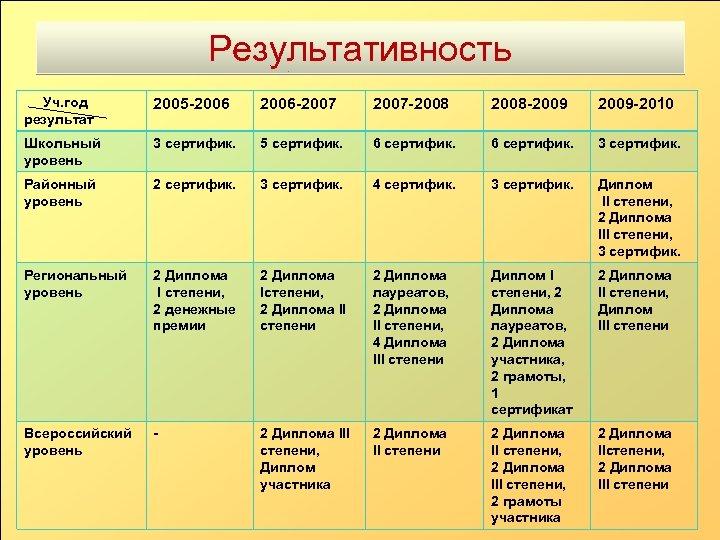 Результативность Уч. год результат 2005 -2006 -2007 -2008 -2009 -2010 Школьный уровень 3 сертифик.