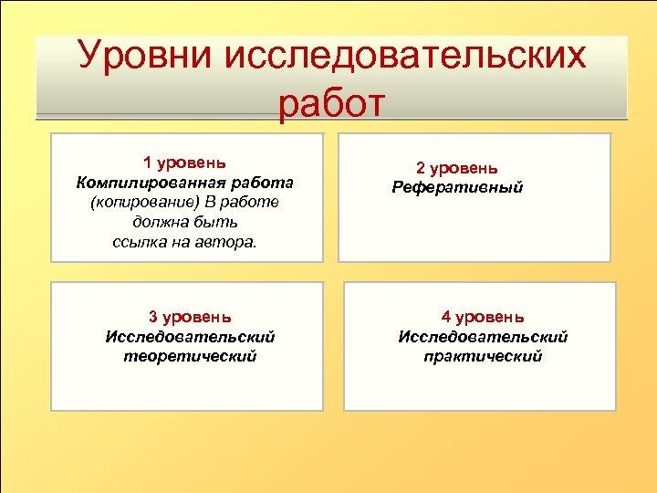 Уровни исследовательских работ 1 уровень Компилированная работа (копирование) В работе должна быть ссылка на