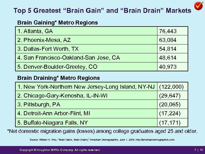 "Top 5 Greatest ""Brain Gain"" and ""Brain Drain"" Markets Brain Gaining* Metro Regions 1."