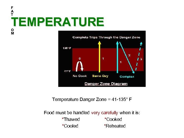 F A T TEMPERATURE O M Temperature Danger Zone = 41 -135° F Food