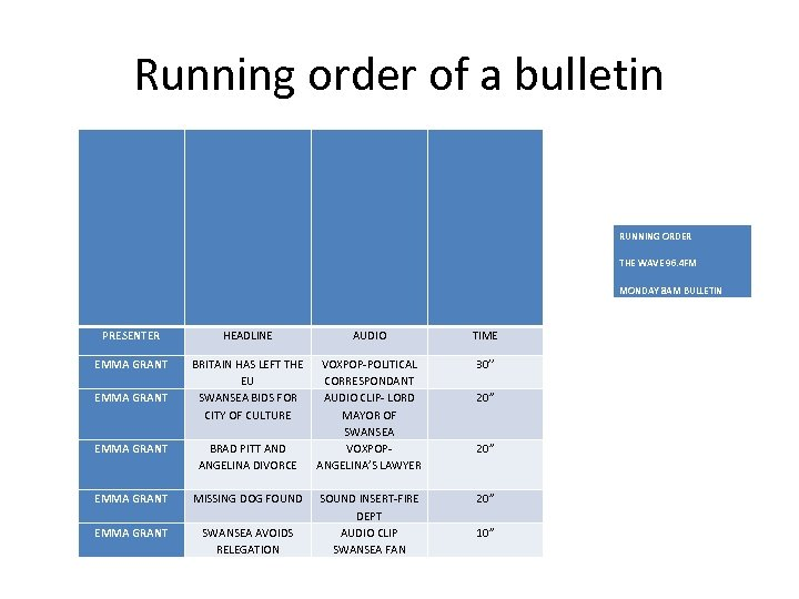 Running order of a bulletin RUNNING ORDER THE WAVE 96. 4 FM MONDAY 8