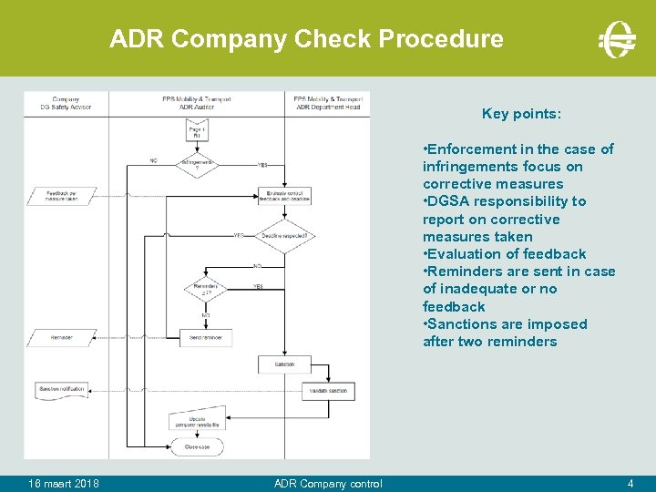 ADR Company Check Procedure Key points: • Enforcement in the case of infringements focus