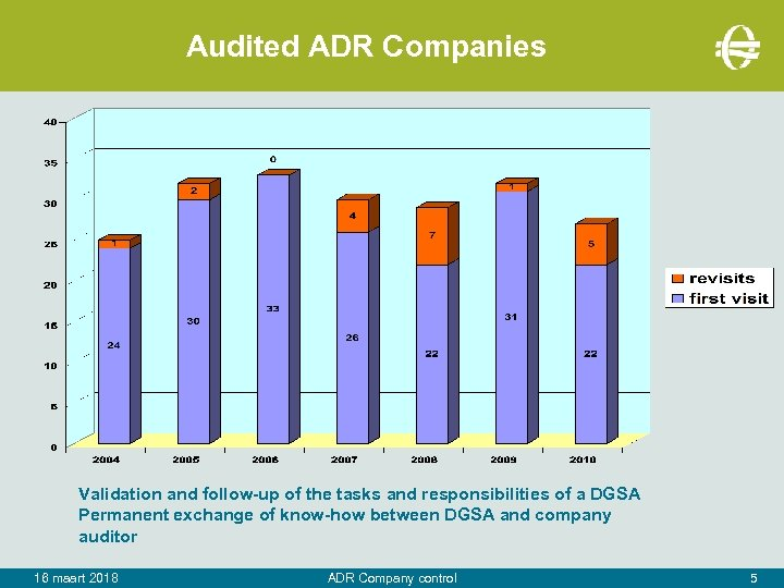 Audited ADR Companies Validation and follow-up of the tasks and responsibilities of a DGSA