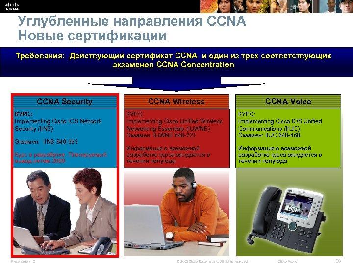 Углубленные направления CCNA Новые сертификации Требования: Действующий сертификат CCNA и один из трех соответствующих