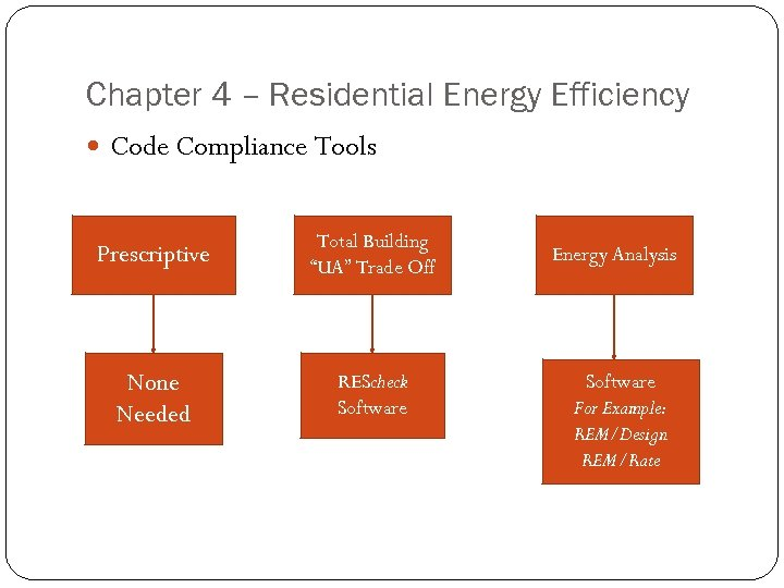 "Chapter 4 – Residential Energy Efficiency Code Compliance Tools Prescriptive Total Building ""UA"" Trade"