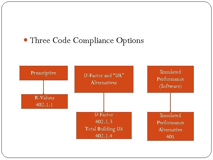 "Three Code Compliance Options Prescriptive U-Factor and ""UA"" Alternatives Simulated Performance (Software) U-Factor"