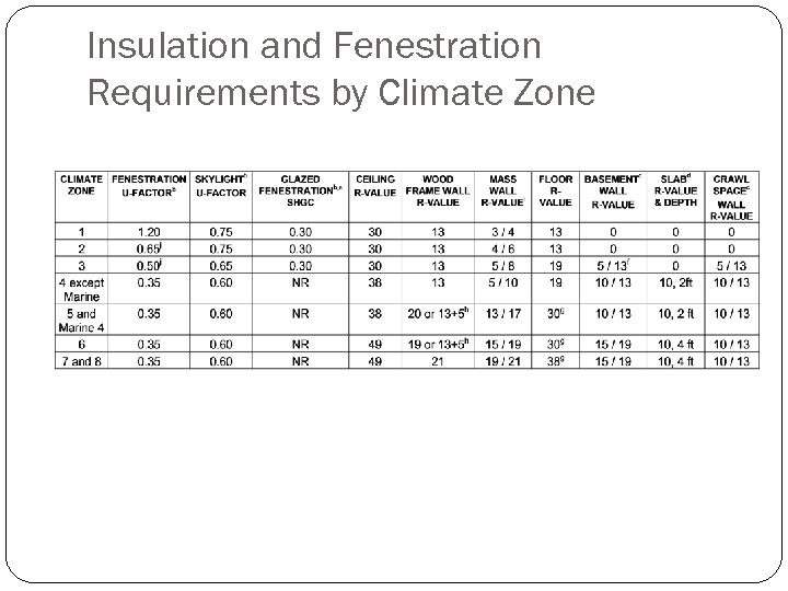 Insulation and Fenestration Requirements by Climate Zone