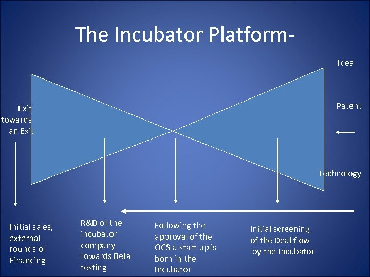 The Incubator Platform. Idea Patent Exit towards an Exit Technology Initial sales, external rounds