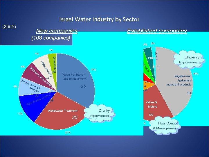 Israel Water Industry by Sector (2005) New companies Established companies (108 companies) m en