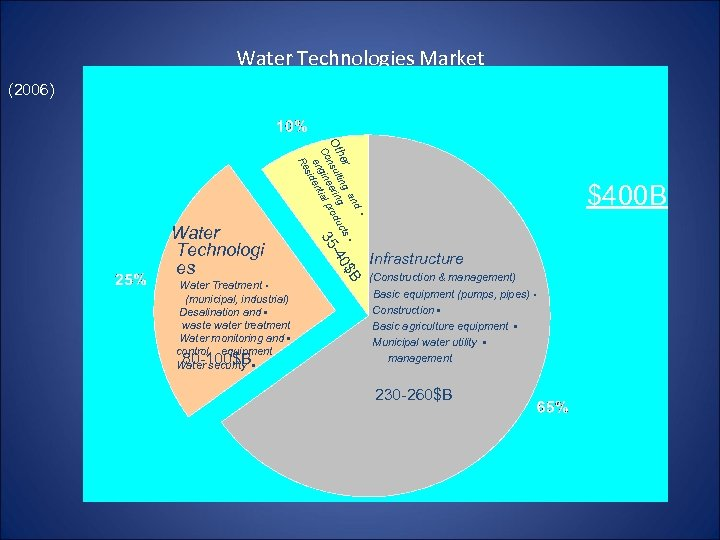 Water Technologies Market (2006) Water Treatment • (municipal, industrial) Desalination and • waste water