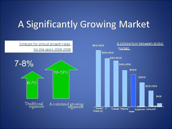 A Significantly Growing Market Forecast for annual growth rates for the years 2004 -2008