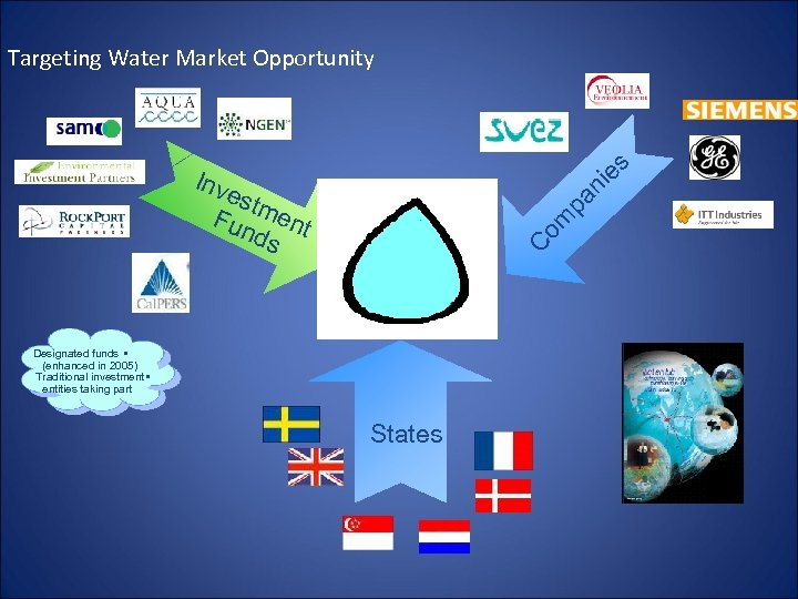es Targeting Water Market Opportunity Designated funds • (enhanced in 2005) Traditional investment •