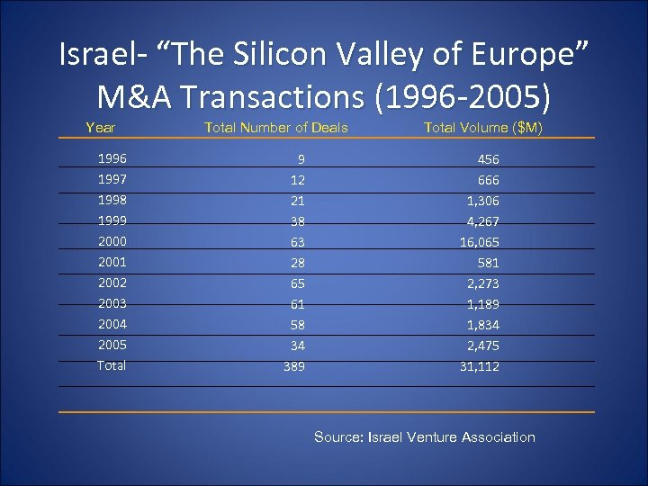 """Israel- """"The Silicon Valley of Europe"""" M&A Transactions (1996 -2005) Year 1996 1997 1998"""