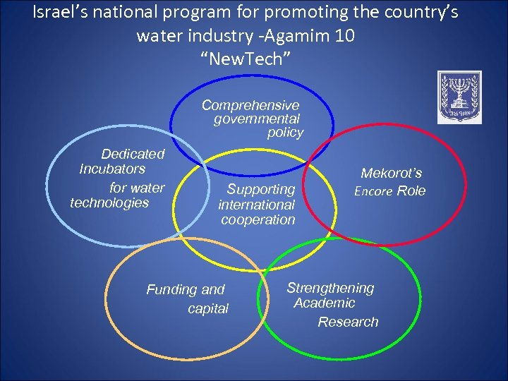 """Israel's national program for promoting the country's water industry -Agamim 10 """"New. Tech"""" Comprehensive"""