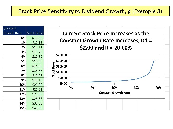 Stock Price Sensitivity to Dividend Growth, g (Example 3)
