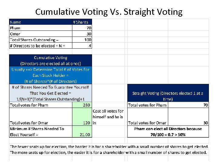 Cumulative Voting Vs. Straight Voting