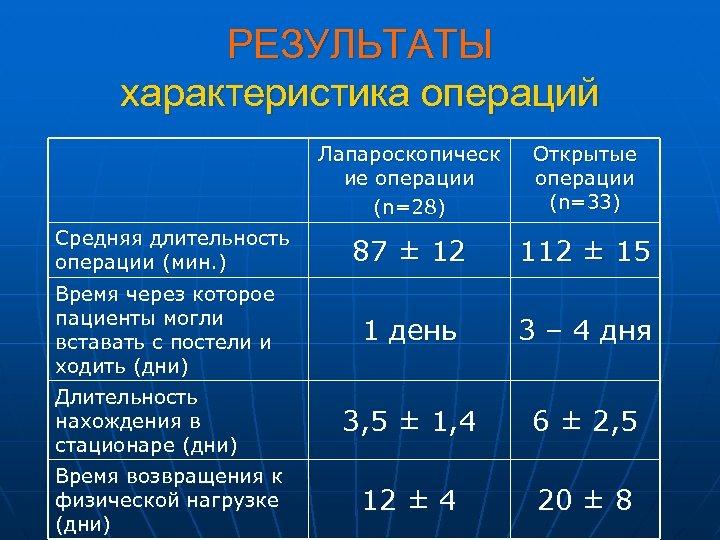 РЕЗУЛЬТАТЫ характеристика операций Лапароскопическ ие операции (n=28) Средняя длительность операции (мин. ) Время через