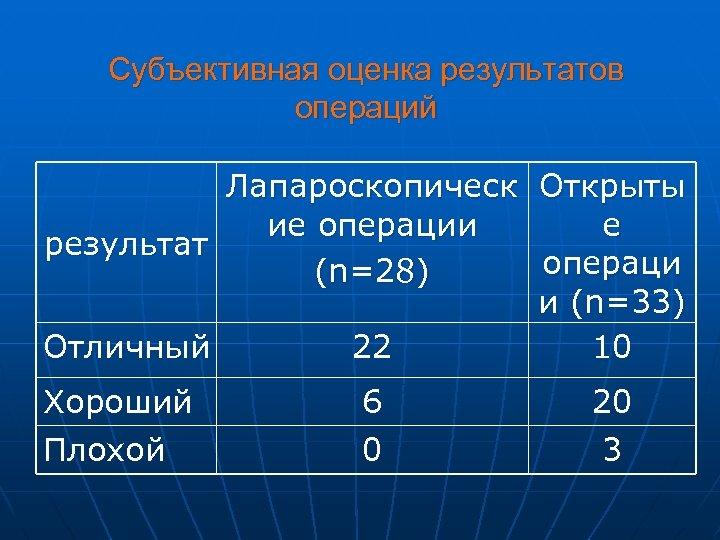 Субъективная оценка результатов операций Лапароскопическ Открыты ие операции е результат операци (n=28) и (n=33)