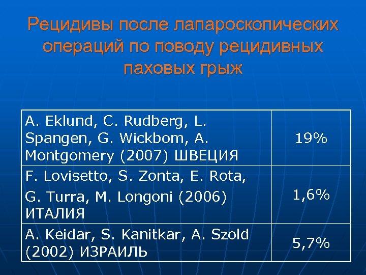 Рецидивы после лапароскопических операций по поводу рецидивных паховых грыж A. Eklund, C. Rudberg, L.
