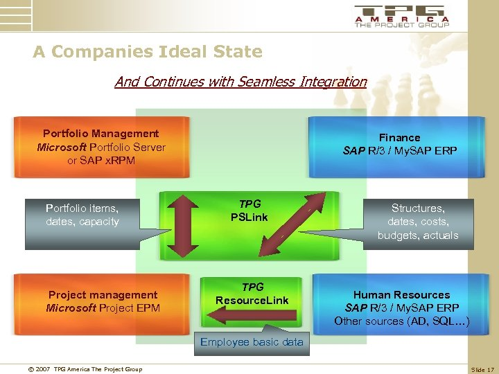 A Companies Ideal State And Continues with Seamless Integration Portfolio Management Microsoft Portfolio Server