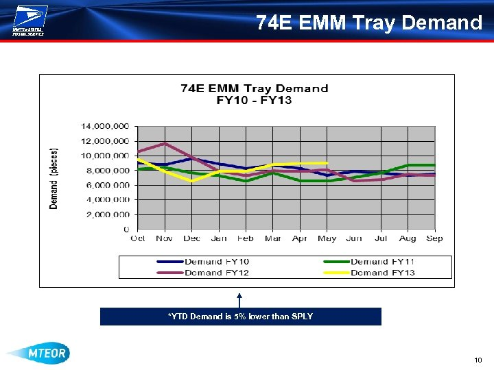 74 E EMM Tray Demand *YTD Demand is 5% lower than SPLY 10