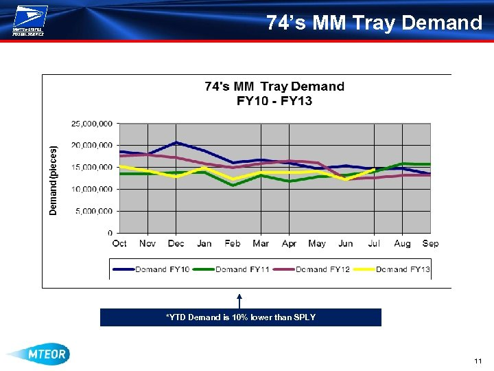 74's MM Tray Demand *YTD Demand is 10% lower than SPLY 11