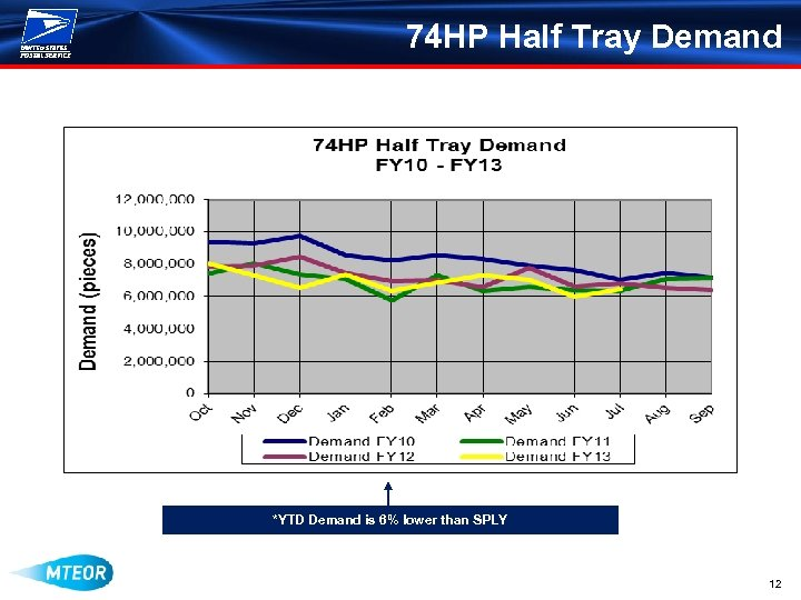 74 HP Half Tray Demand *YTD Demand is 6% lower than SPLY 12