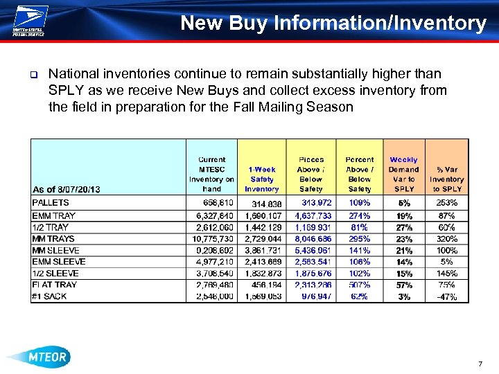 New Buy Information/Inventory q National inventories continue to remain substantially higher than SPLY as