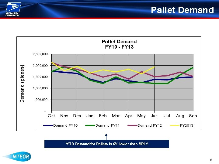 Pallet Demand *YTD Demand for Pallets is 6% lower than SPLY 8