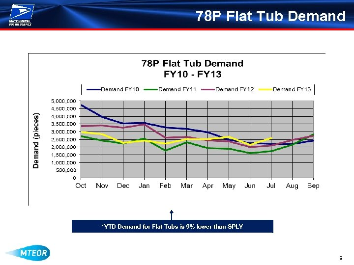 78 P Flat Tub Demand *YTD Demand for Flat Tubs is 9% lower than