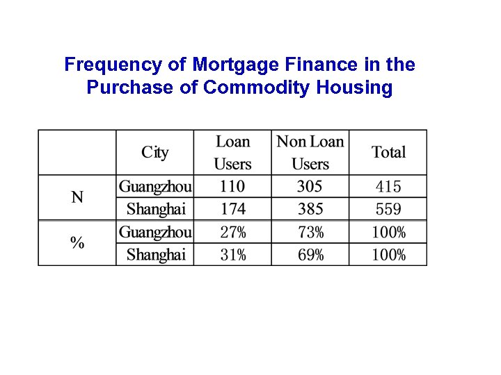 Frequency of Mortgage Finance in the Purchase of Commodity Housing