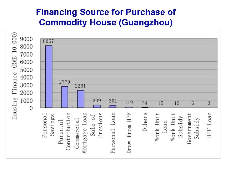 Financing Source for Purchase of Commodity House (Guangzhou)