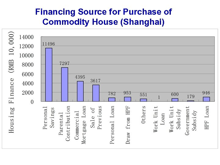 Financing Source for Purchase of Commodity House (Shanghai)
