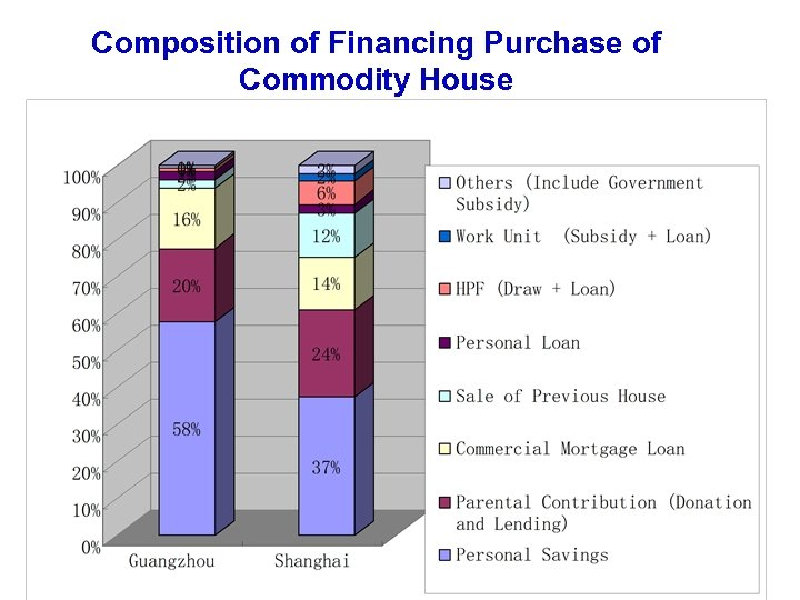 Composition of Financing Purchase of Commodity House