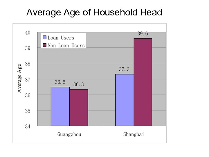 Average Age of Household Head