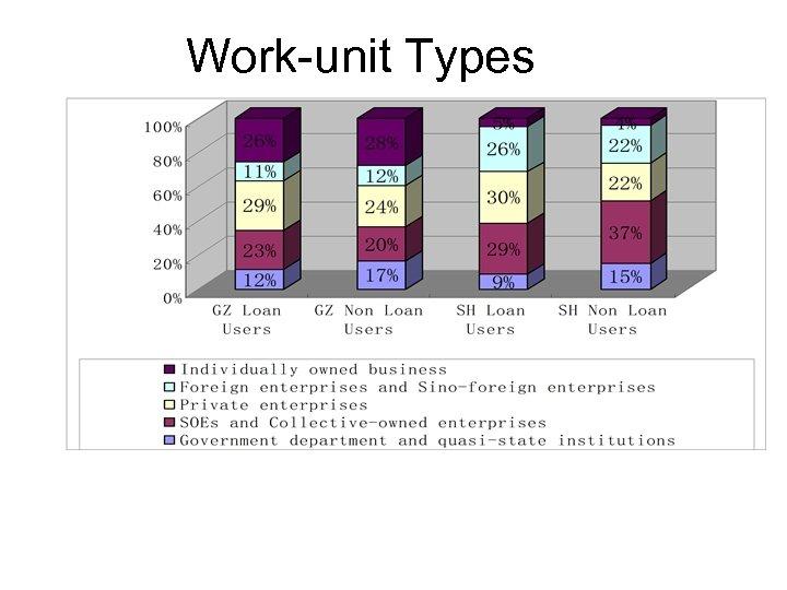 Work-unit Types