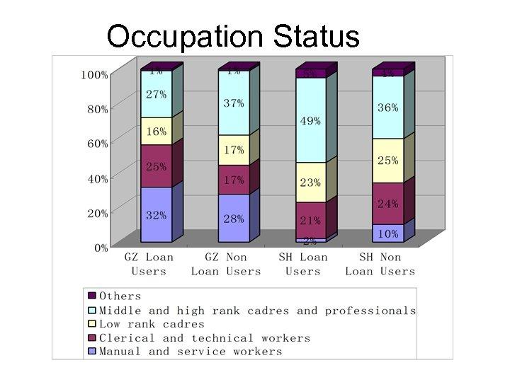Occupation Status