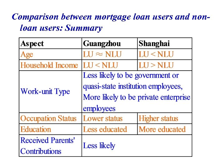 Comparison between mortgage loan users and nonloan users: Summary