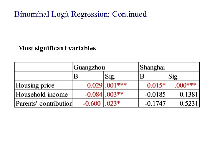 Binominal Logit Regression: Continued Most significant variables