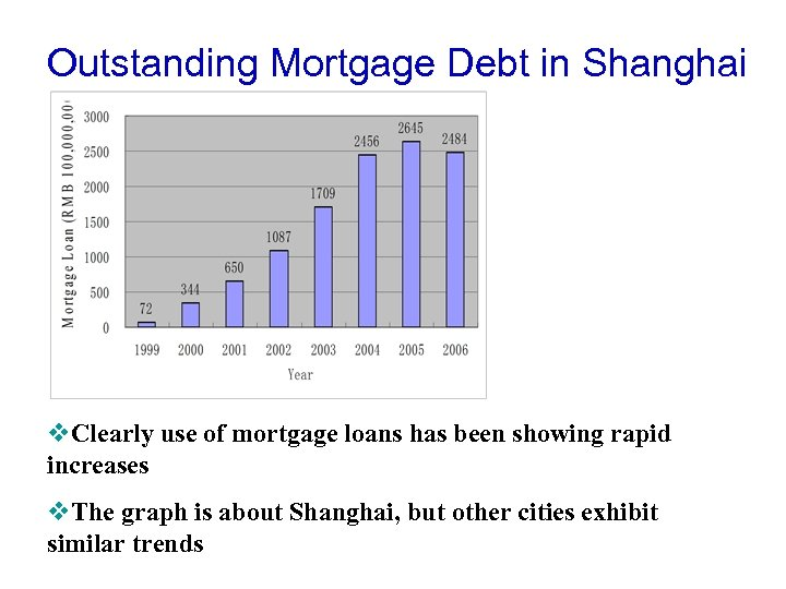 Outstanding Mortgage Debt in Shanghai v. Clearly use of mortgage loans has been showing
