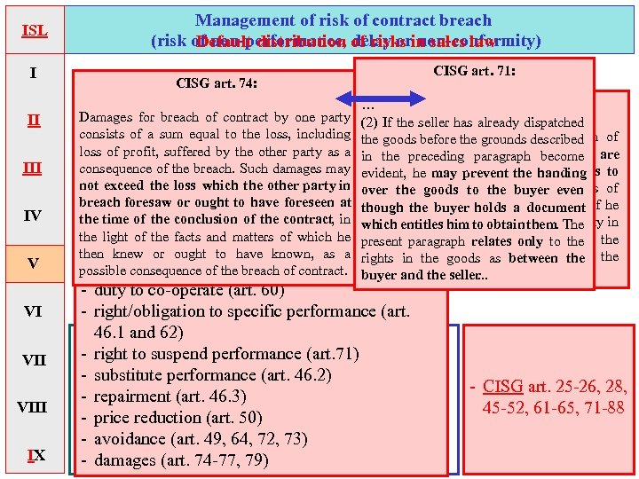 ISL I II IV V VI VIII IX Management of risk of contract breach