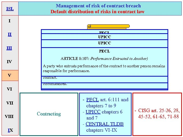 ISL Management of risk of contract breach Default distribution of risks in contract law