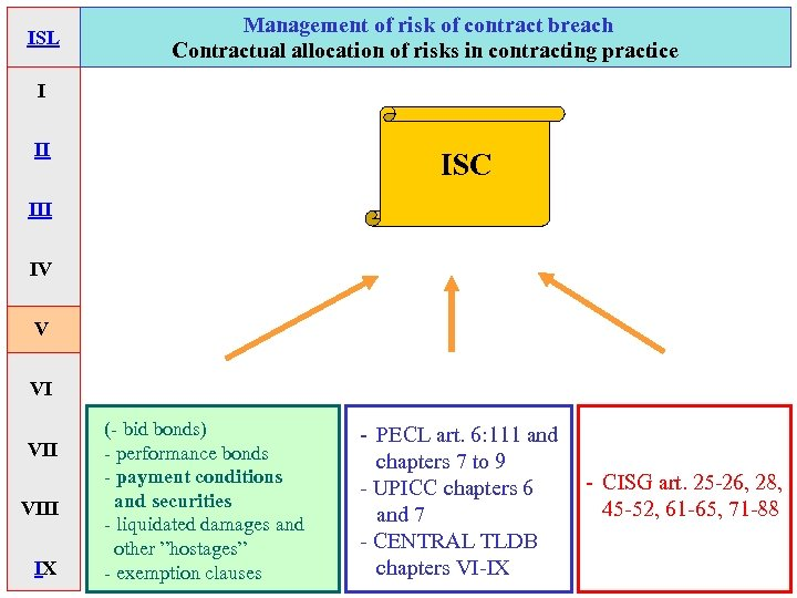 ISL Management of risk of contract breach Contractual allocation of risks in contracting practice