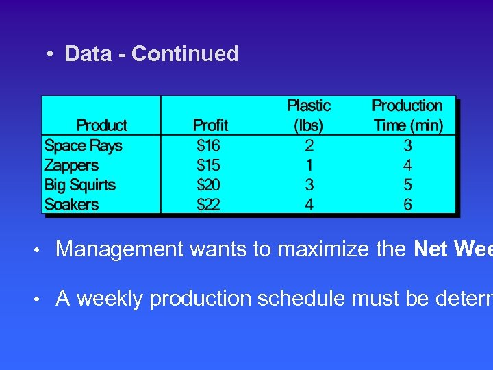 • Data - Continued • Management wants to maximize the Net Wee •