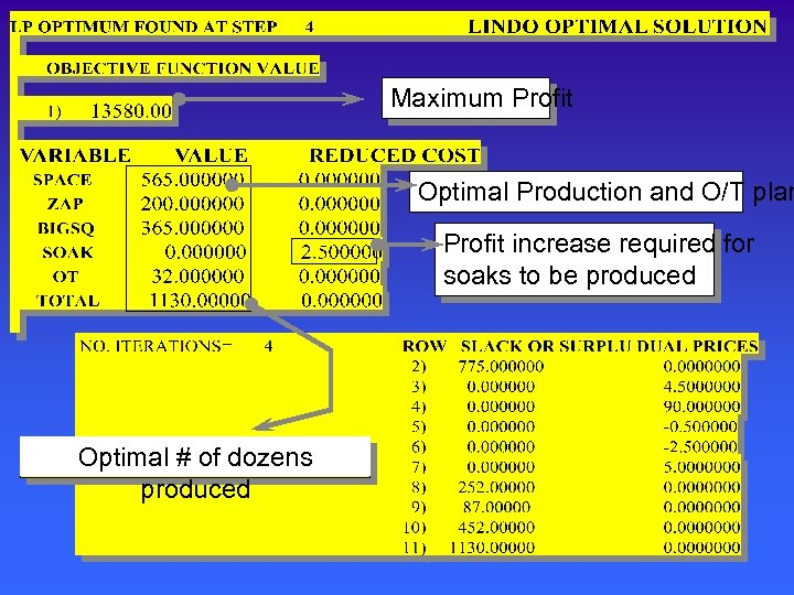 Maximum Profit Optimal Production and O/T plan Profit increase required for soaks to be