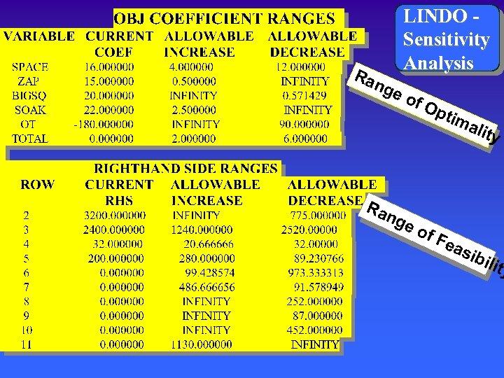 Ra nge LINDO Sensitivity Analysis of O ptim alit Ra ng eo f. F