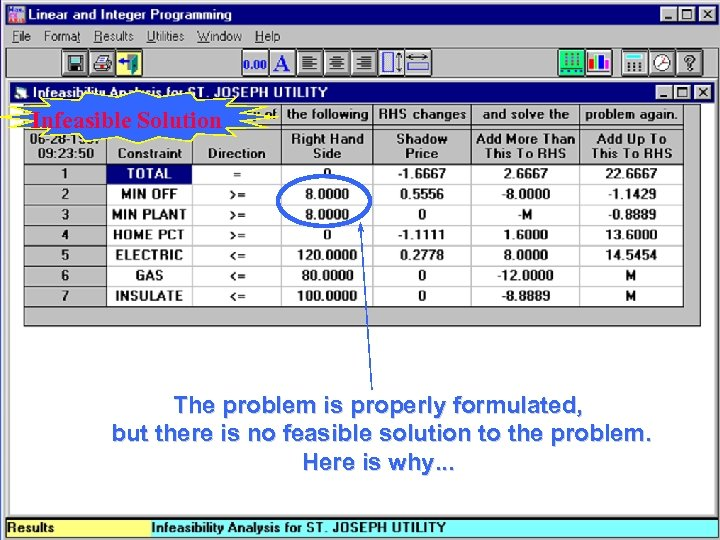 Infeasible Solution The problem is properly formulated, but there is no feasible solution to