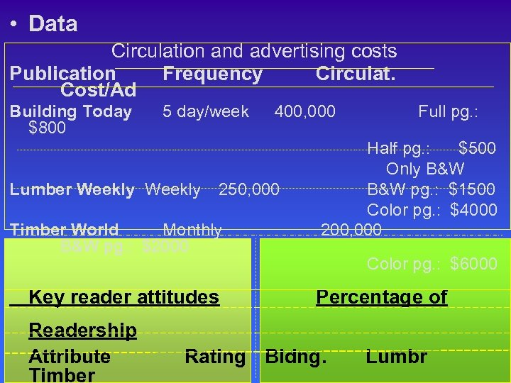 • Data Circulation and advertising costs Publication Frequency Circulat. Cost/Ad Building Today $800