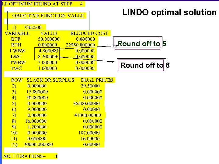 LINDO optimal solution Round off to 5 Round off to 8